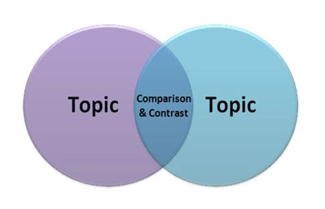 Ideas For Compare And Contrast Essay About Two Countries